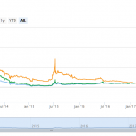 Litecoin wandelt door de cryptocrisis