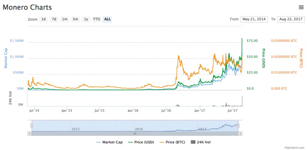 Bitcoin – Euro Koers